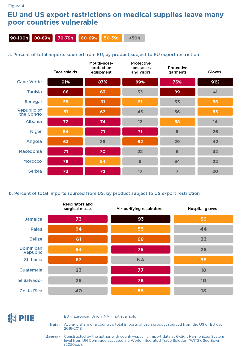 Figure 4 EU and US export restrictions on medical supplies leave many poor countries vulnerable