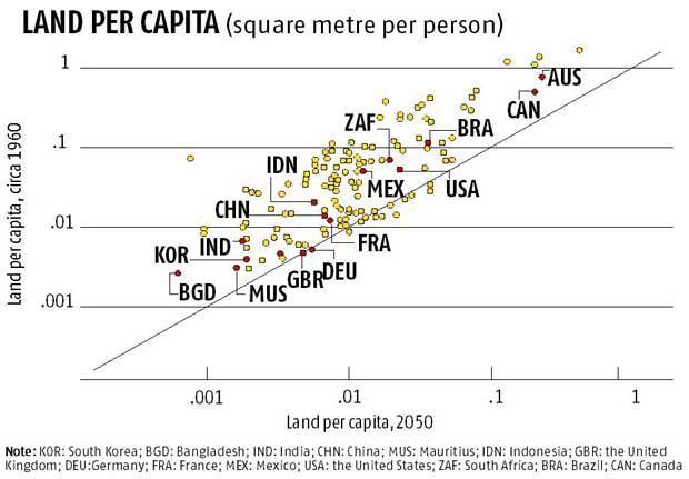 Land per capita chart