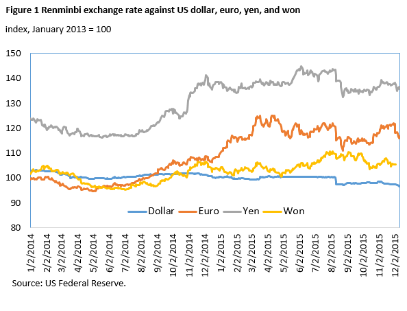 As Can Be Seen The Fluctuations Against Dollar In Both Short And Long Runs Were Much Smaller Than Any Other Currency