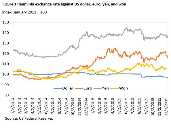 Renminbi Exchange Rate