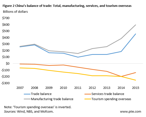 China's Current Account in 2015: A Growing Trade Surplus | PIIE