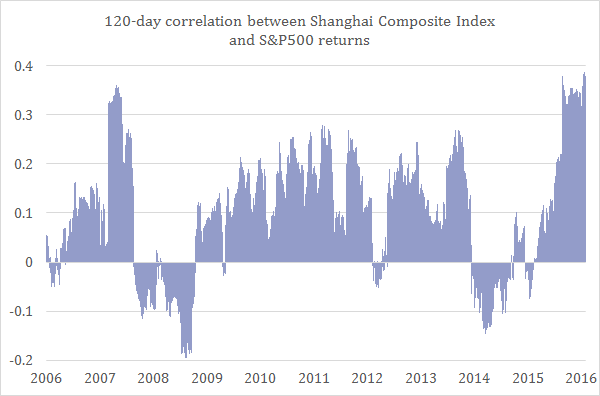 Is china s stock market leading the s p 500 piie