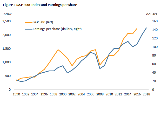 Figure 2 S&P 500: Index and earnings per share