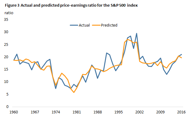 Figure 3 Actual and predicted price-earnings ratio for the S&P 500 index