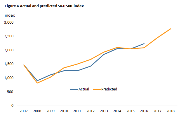 Figure 4 Actual and predicted S&P 500 index