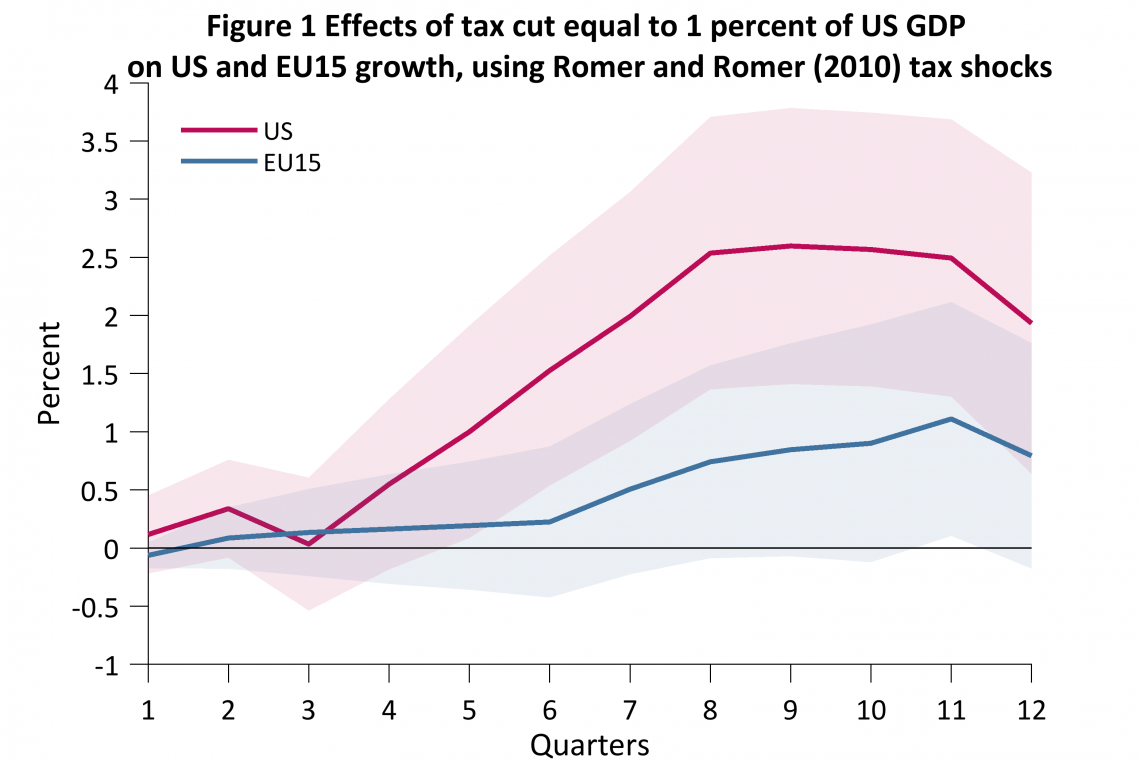 Figure 1 Effects of tax cut equal to 1 percent of US GDP on US and EU15 growth, using Romer and Romer (2010) tax shocks