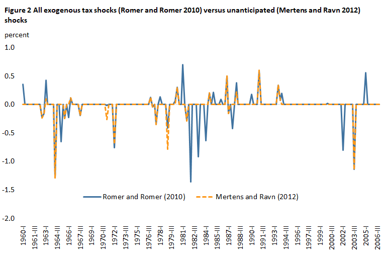 Figure 2 All exogenous tax shocks (Romer and Romer 2010) versus unanticipated (Mertens and Ravn 2012) shocks