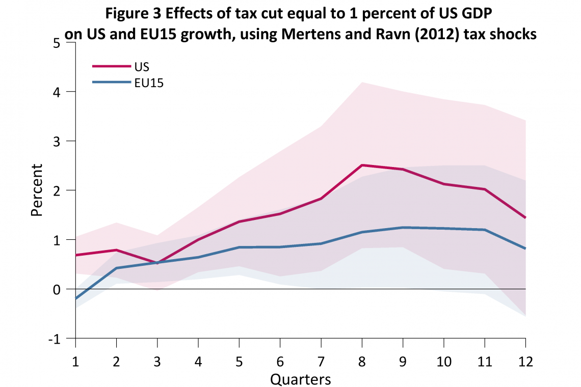 Figure 3 Effects of tax cut equal to 1 percent of US GDP on US and EU15 growth, using Mertens and Ravn (2012) tax shocks
