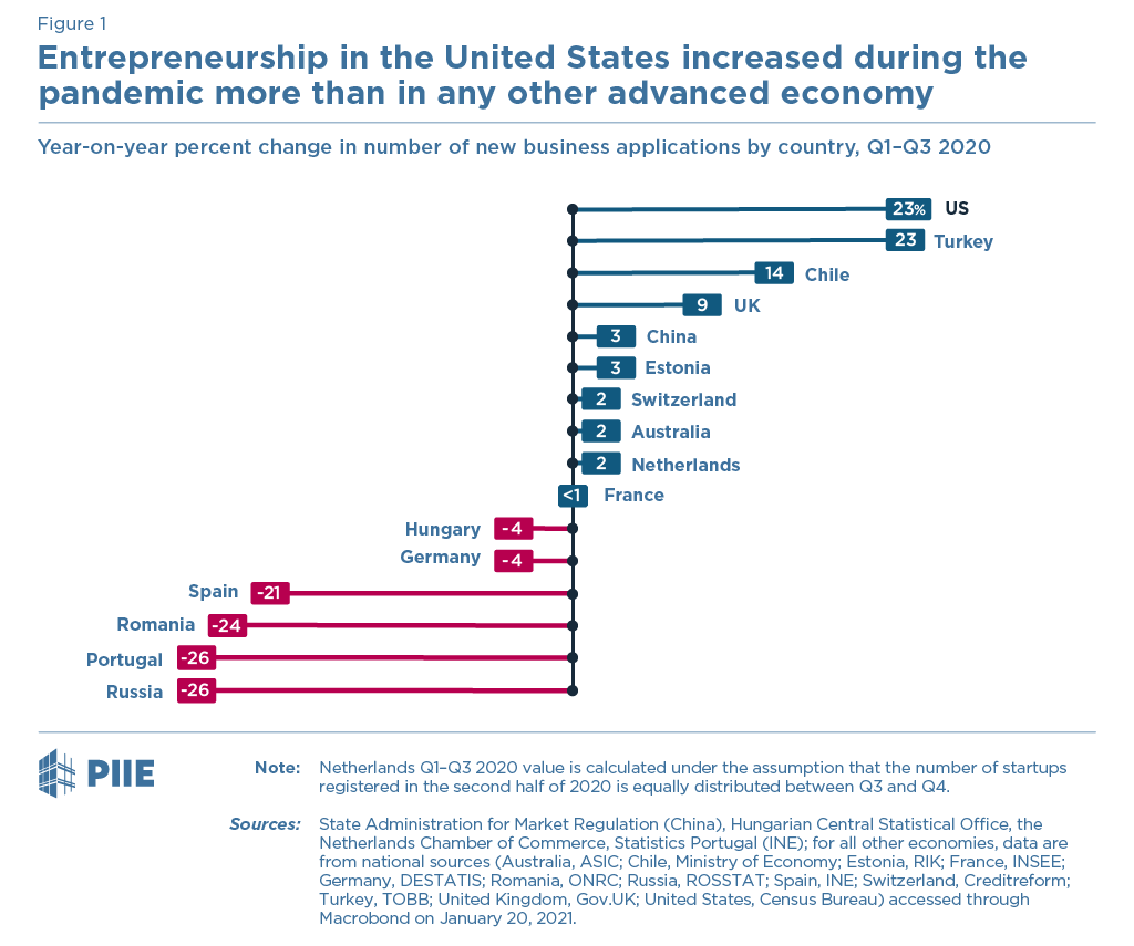 Figure 1. Entrepreneurship in the United States increased during the pandemic more than in any other advanced economy