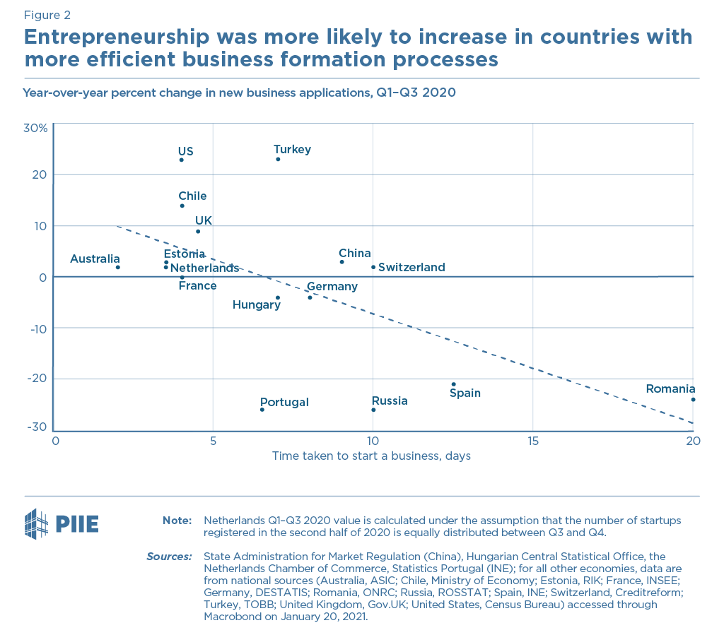 Figure 2. Entrepreneurship was more likely to increase in countries with more efficient business formation processes