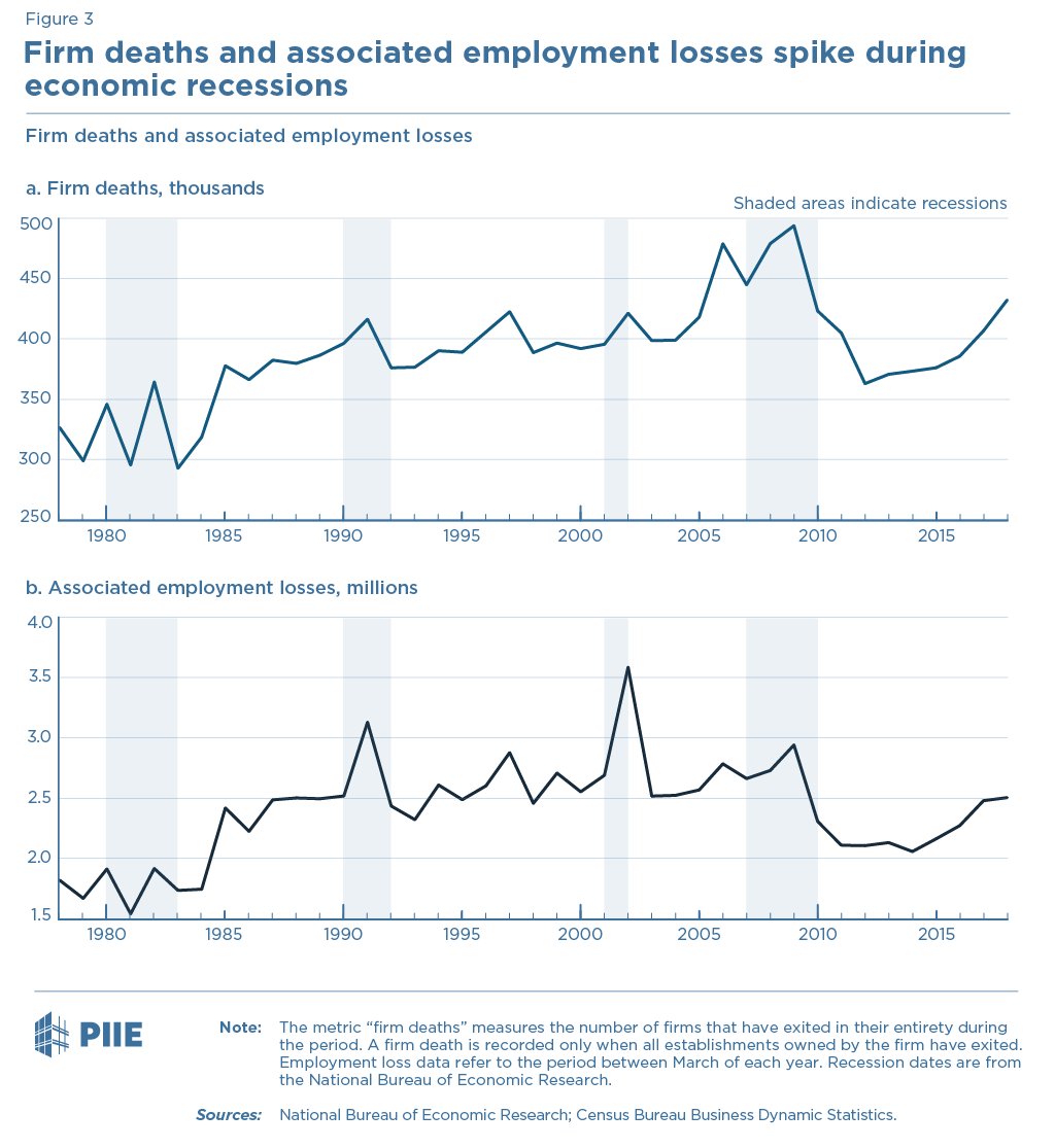 Figure 3. Firm deaths and associated employment losses spike during economic recessions