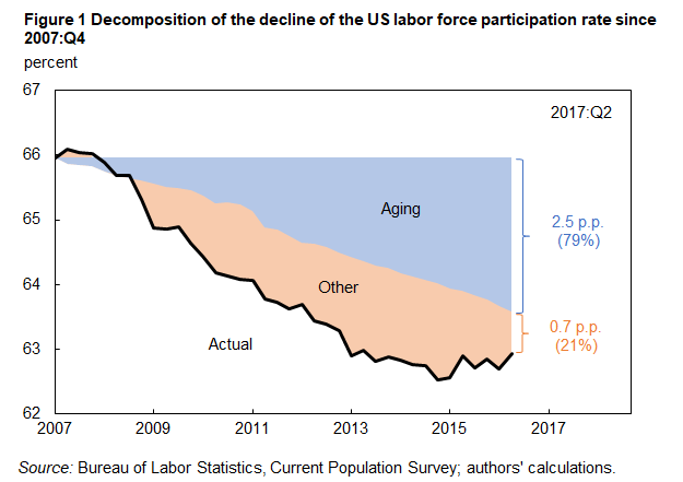 """the issue of declining political participation in america The massive decline in us private sector labor union membership is  and  political participation in the united states,"""" looks at the question."""