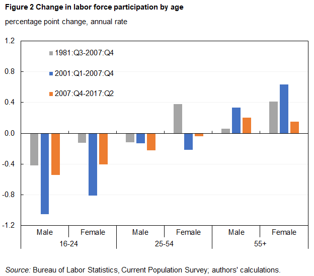Figure 2 Change in labor force participation by age