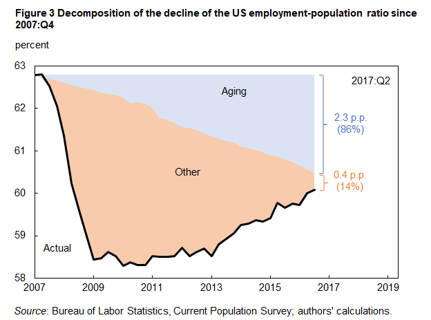 Figure 3 Decomposition of the decline of the US employment-population ratio since 2007:Q4