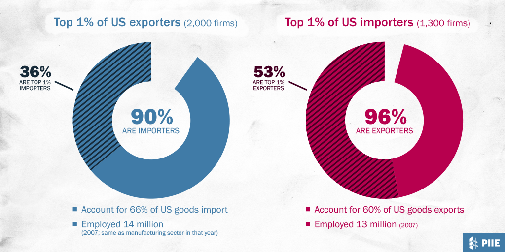 Mecklai graph of the day: India`s trade gap - Moneycontrol.com  |Import Export Graph