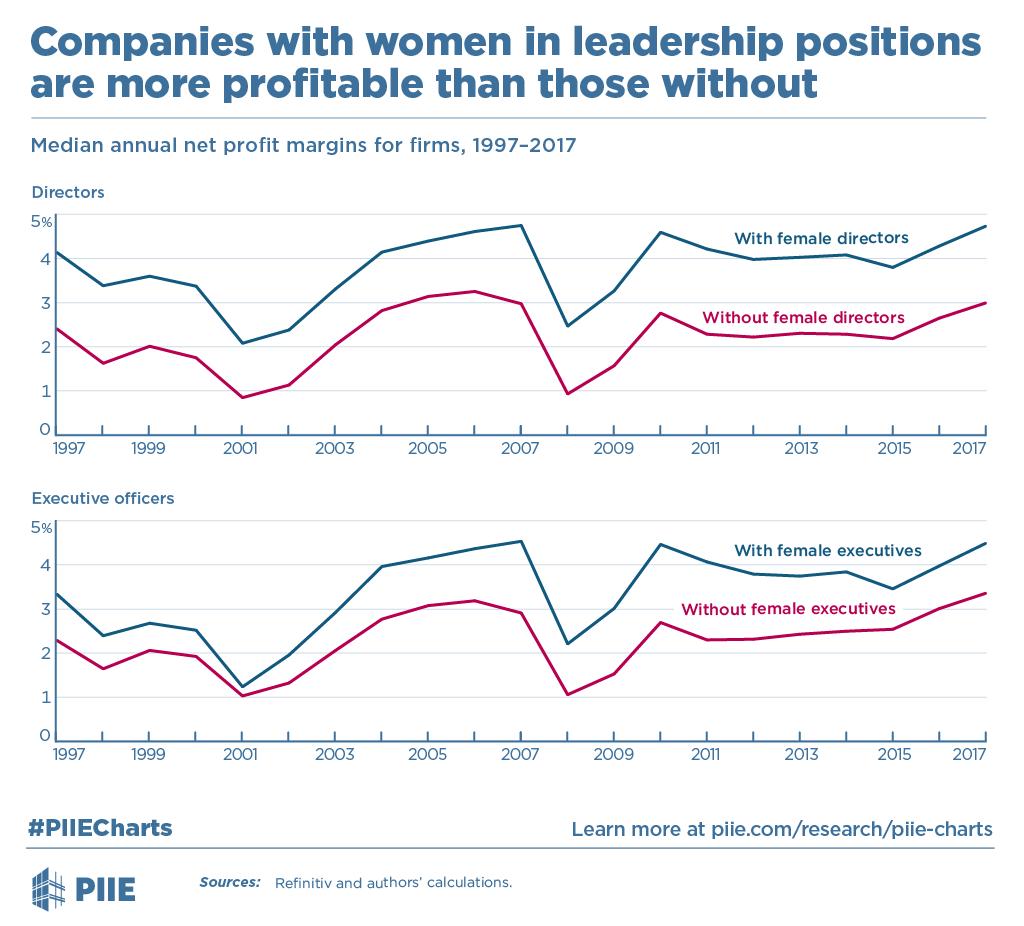Puntare sulle donne. Aziende e profitti.