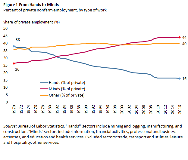 Percent of private nonfarm employment, by type of work