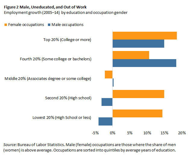 Employment growth (2005–14) by education and occupation gender
