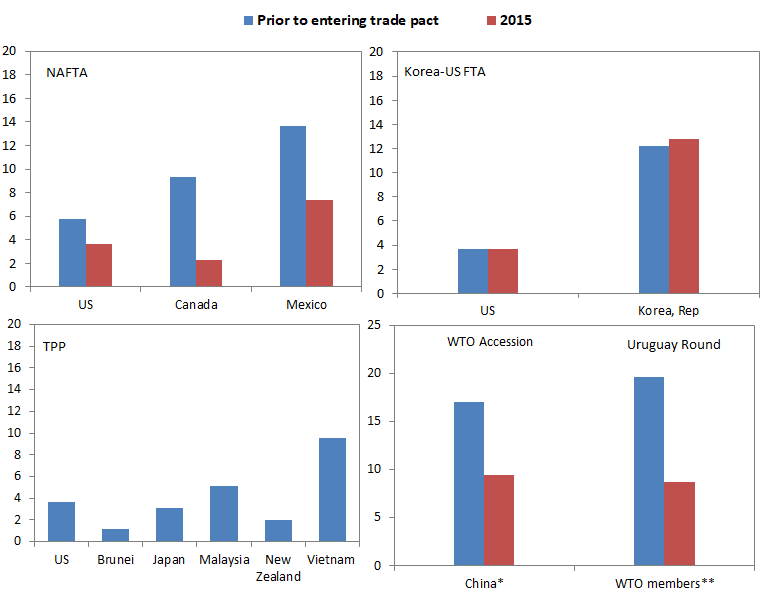 The United States Wins From Trade Agreements Piie