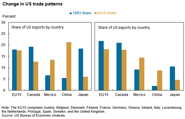 Us Exporters Could Face High Tariffs Without Nafta Piie