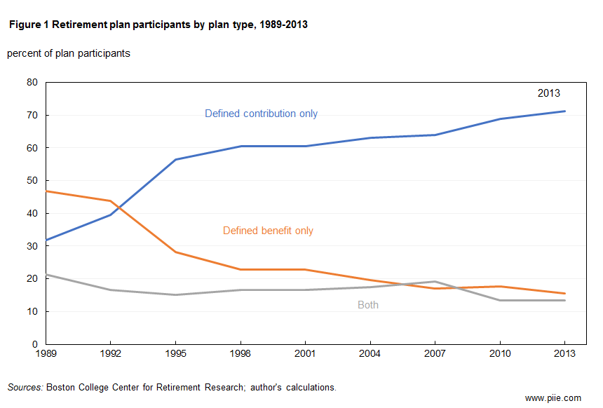 Figure 1 Retirement plan participants by plan type, 1989-2013