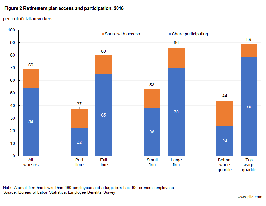 Figure 2 Retirement plan access and participation, 2016