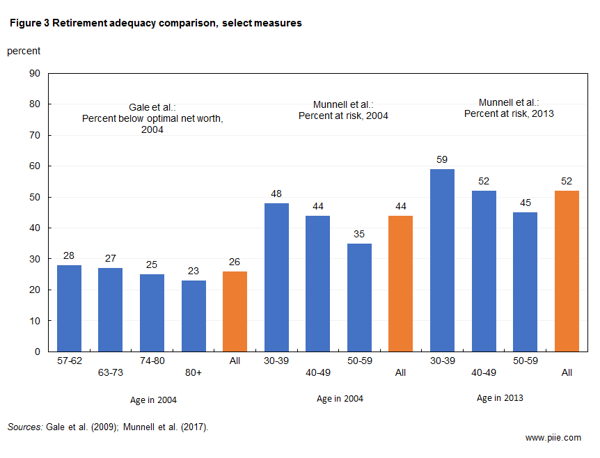 Figure 3 Retirement adequacy comparison, select measures