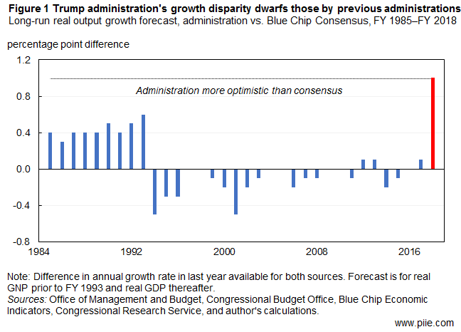 Trump administration's growth disparity dwarfs those by previous administrations