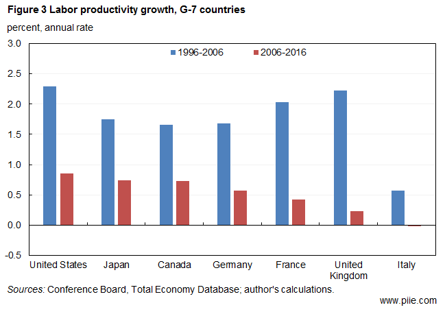 Labor productivity growth, G-7 countries