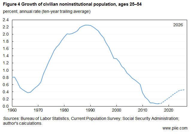 Growth of civilian noninstitutional population, ages 25–54