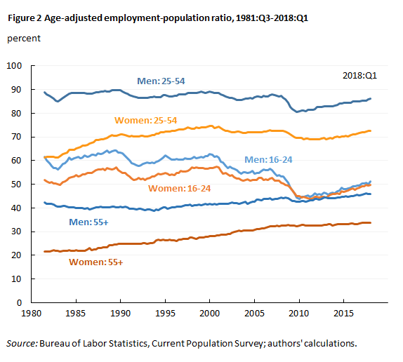 Figure 2 Age-adjusted employment-population ratio, 1981:Q3-2018:Q1
