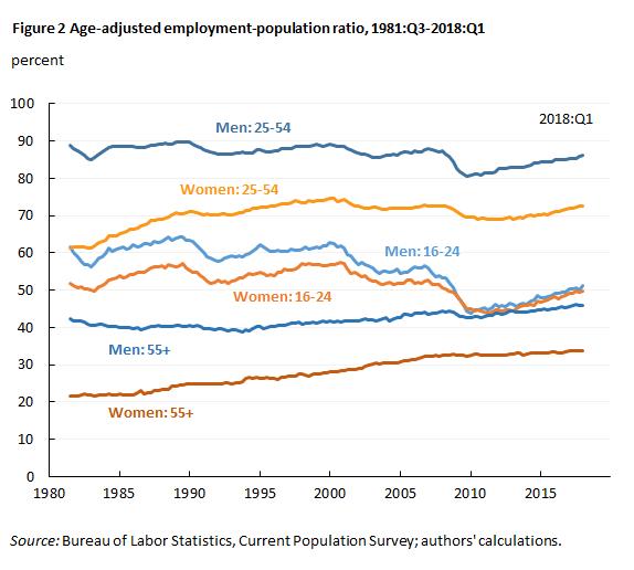 Figure 2 Age-adjusted employment-population ratio, 1981:Q3-2018:Q1