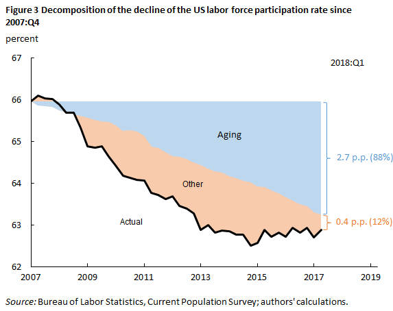 Figure 3 Decompoision of the decline of the US labor force participation rate since 2007:Q4