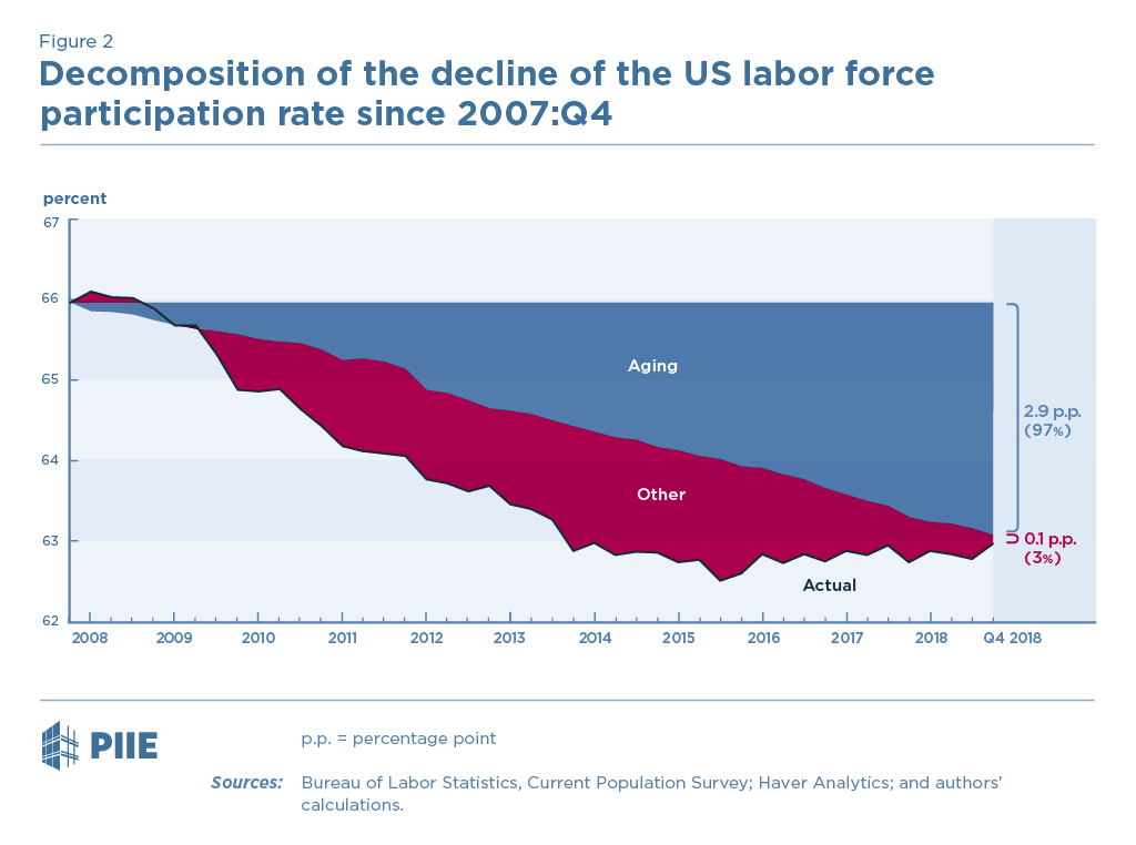 Figure 2 Decomposition of the decline of the US labor force participation rate since 2007:Q4