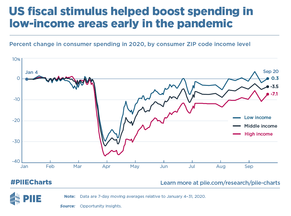 US fiscal stimulus helped boost spending in low-income areas early in the pandemic