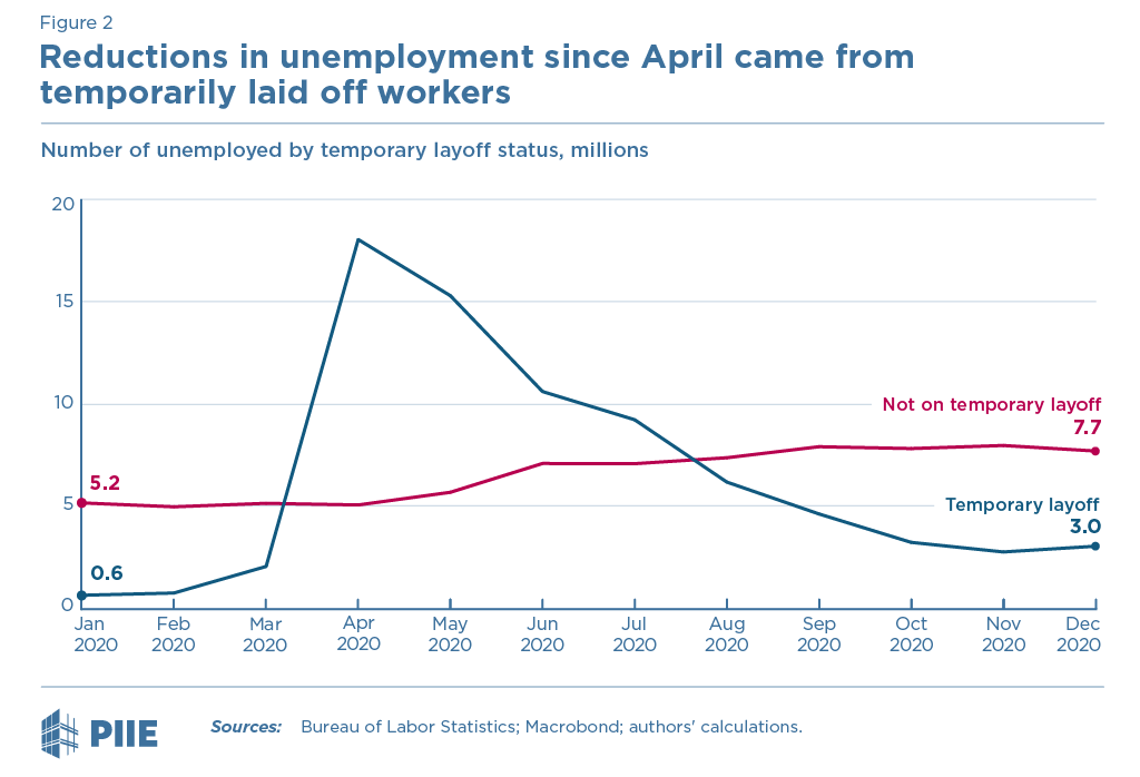 Figure 2 Reductions in unemployment since April came from temporarily laid off workers
