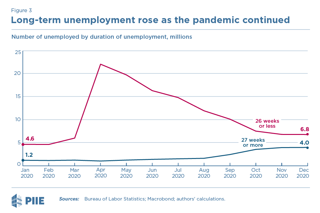 Figure 3 Long-term unemployment rose as the pandemic continued