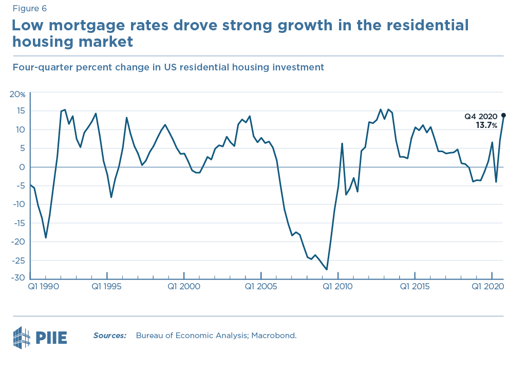 Figure 6 Four-quarter percent change in residential investment