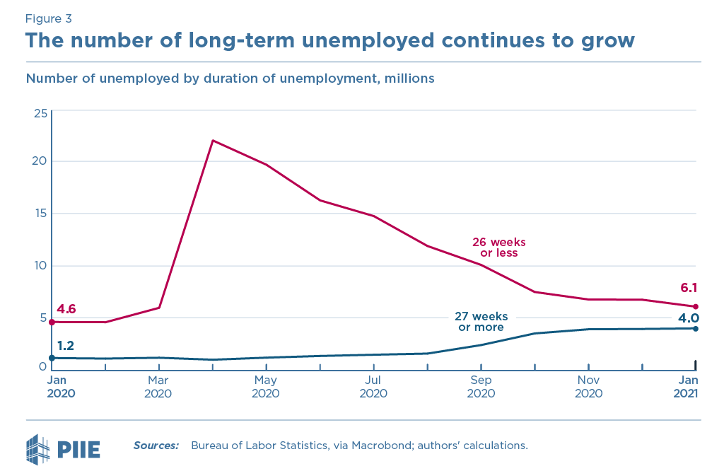 Figure 3 Number of unemployed by duration of unemployment