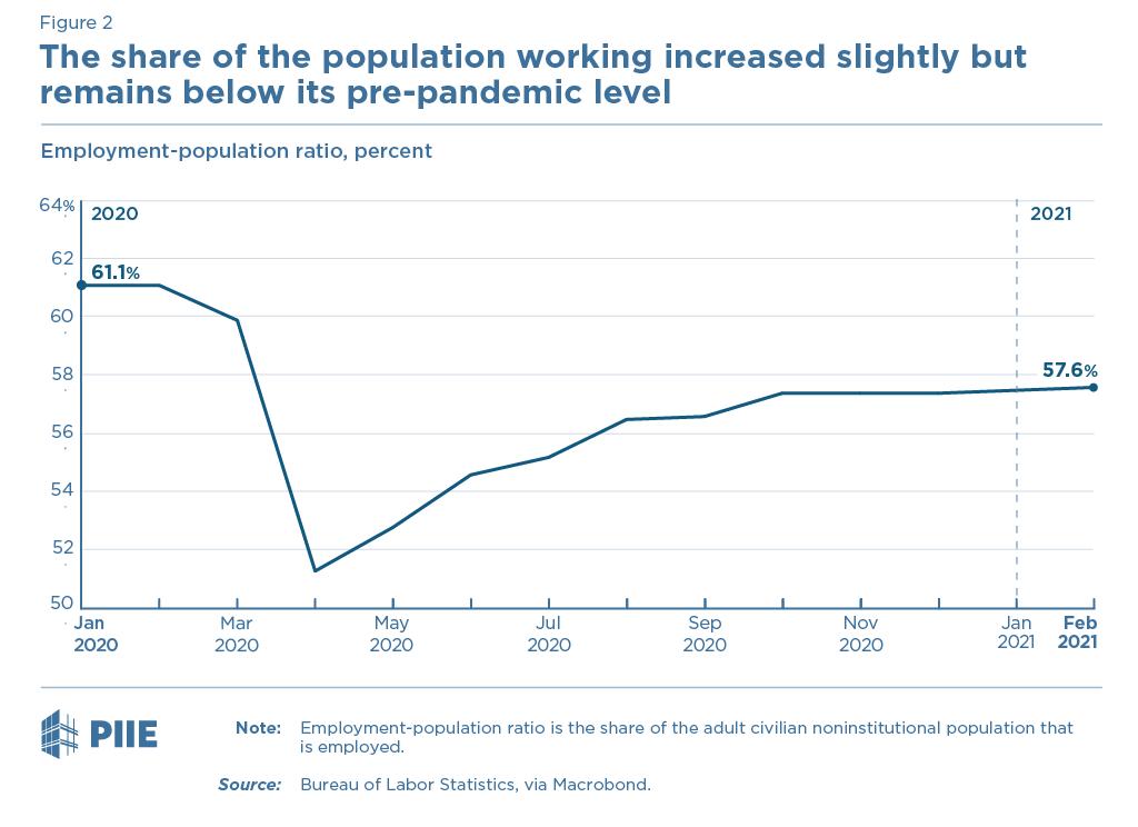 Figure 2 Employment-population ratio