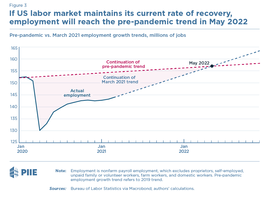 Figure 3 If US labor market maintains its current rate of recovery, employment will reach the pre-pandemic trend in May 2022