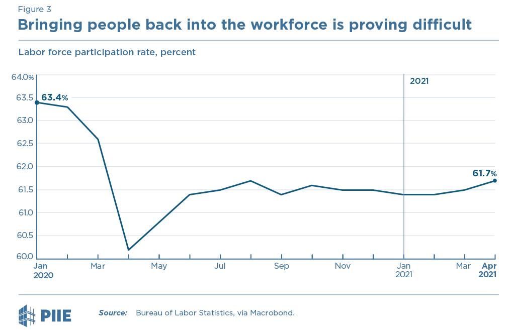 Figure 3 Labor force participation rate