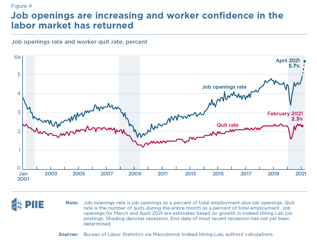 Figure 4 Job openings and quits rate