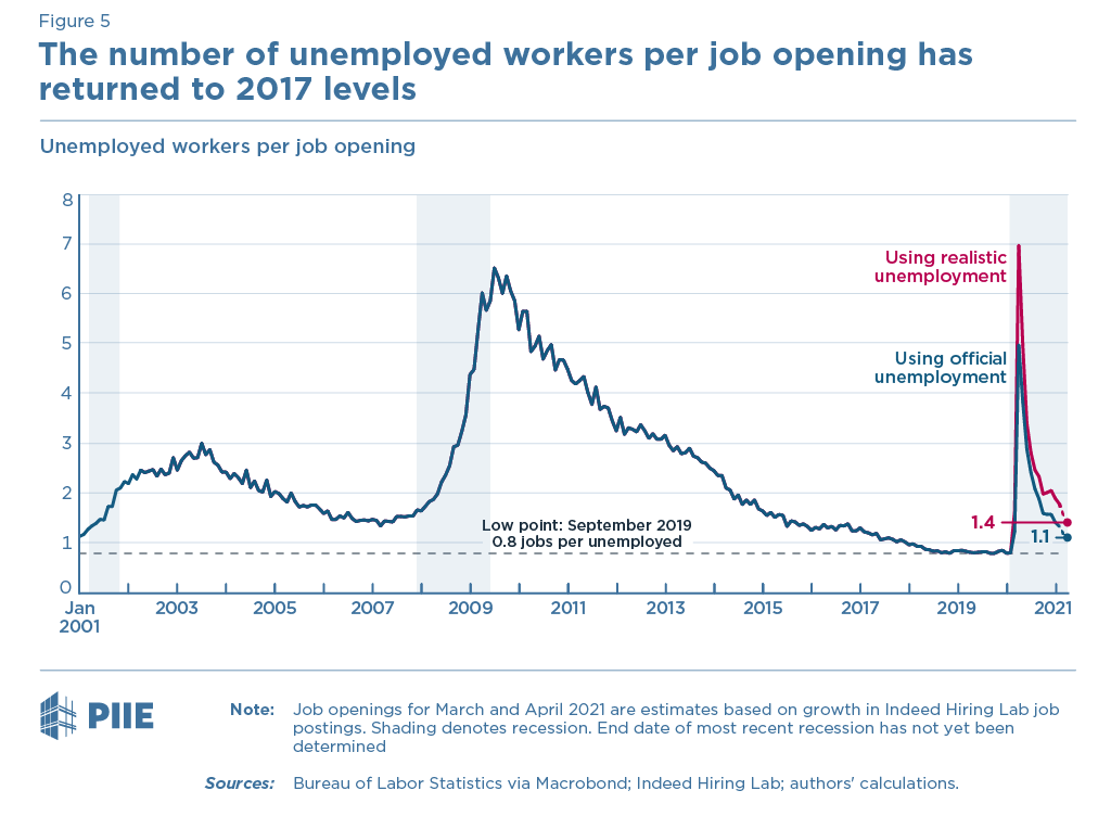 Figure 5 Unemployed workers per job opening