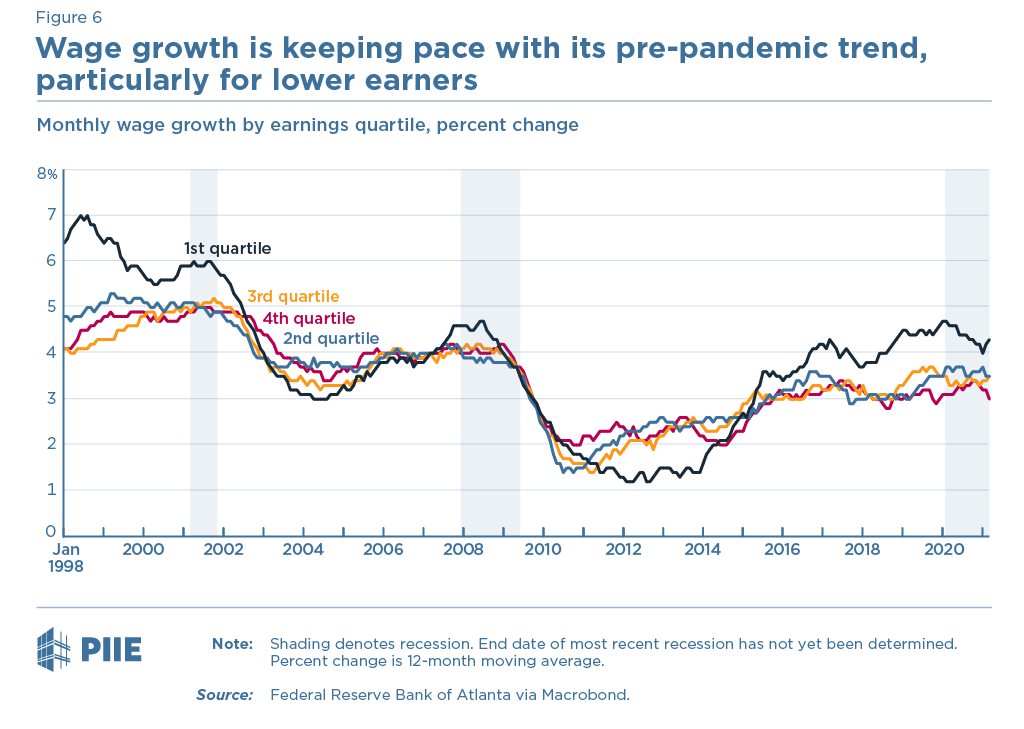 Figure 6 Atlanta Fed wage growth tracker by wage level