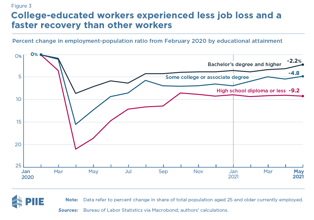 Figure 3 Change in employment-population ratio by educational attainment, 25 years and older