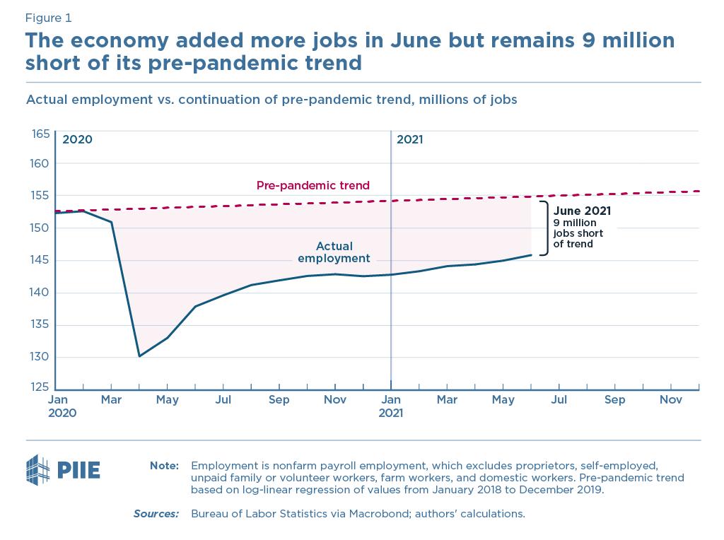 Figure 1 Employment Shortfall