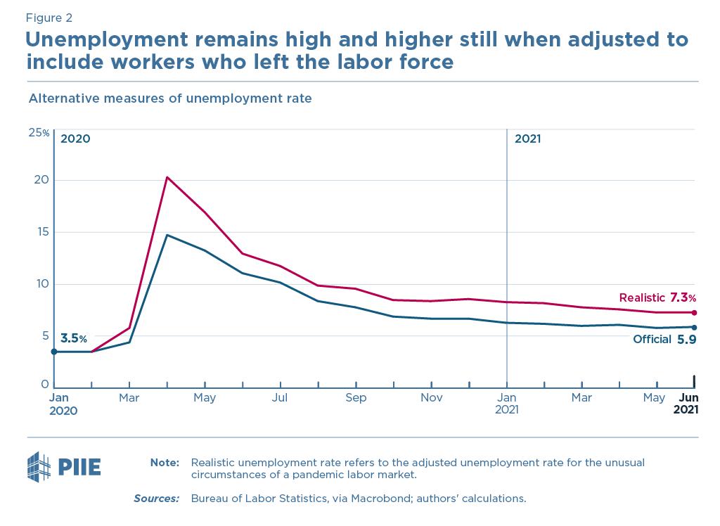 Figure 2: Alternative measures of unemployment