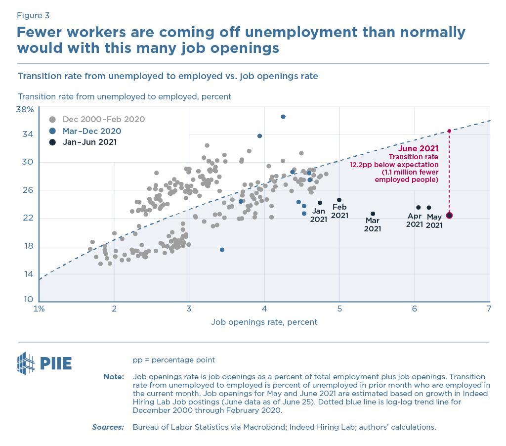 Figure 3 Unemployed to employed vs. job openings