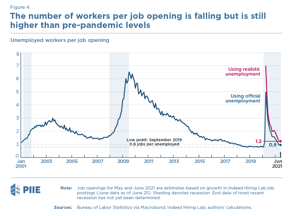 figure 4 Unemployed workers per job opening